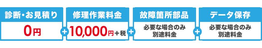 パソコン修理作業料金一律1万円キャンペーン